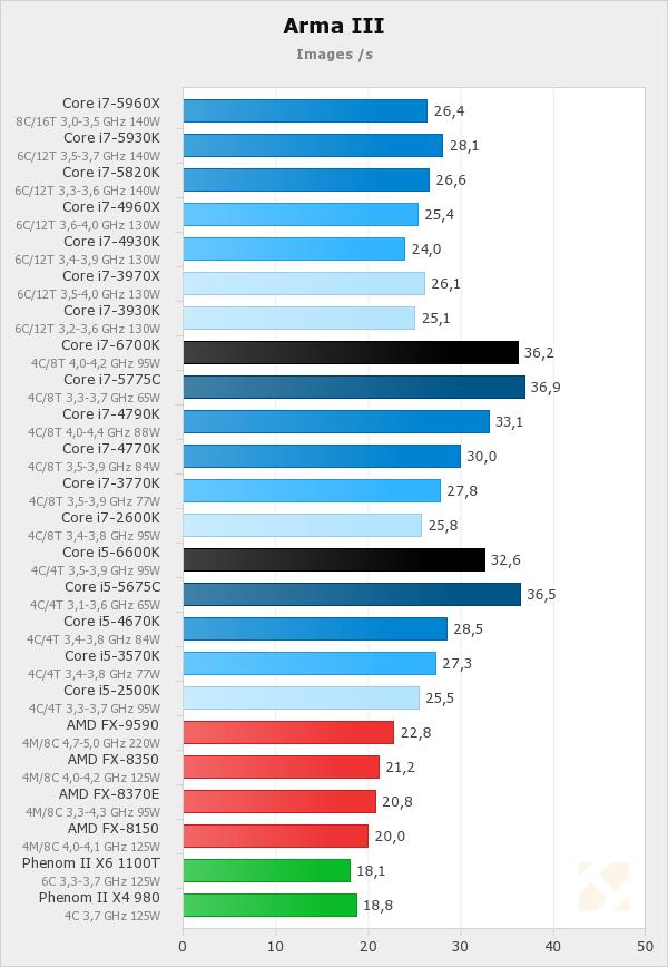 CPU Jeux 3D : Crysis 3 et Arma III - Intel Core i7-6700K, i5-6600K et Z170 : Skylake en test ...