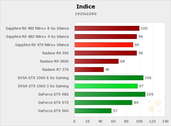 Récapitulatif des performances - Radeon RX 470 4 Go vs