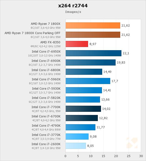 AMD Ryzen x264 optimisation - Doom9's Forum