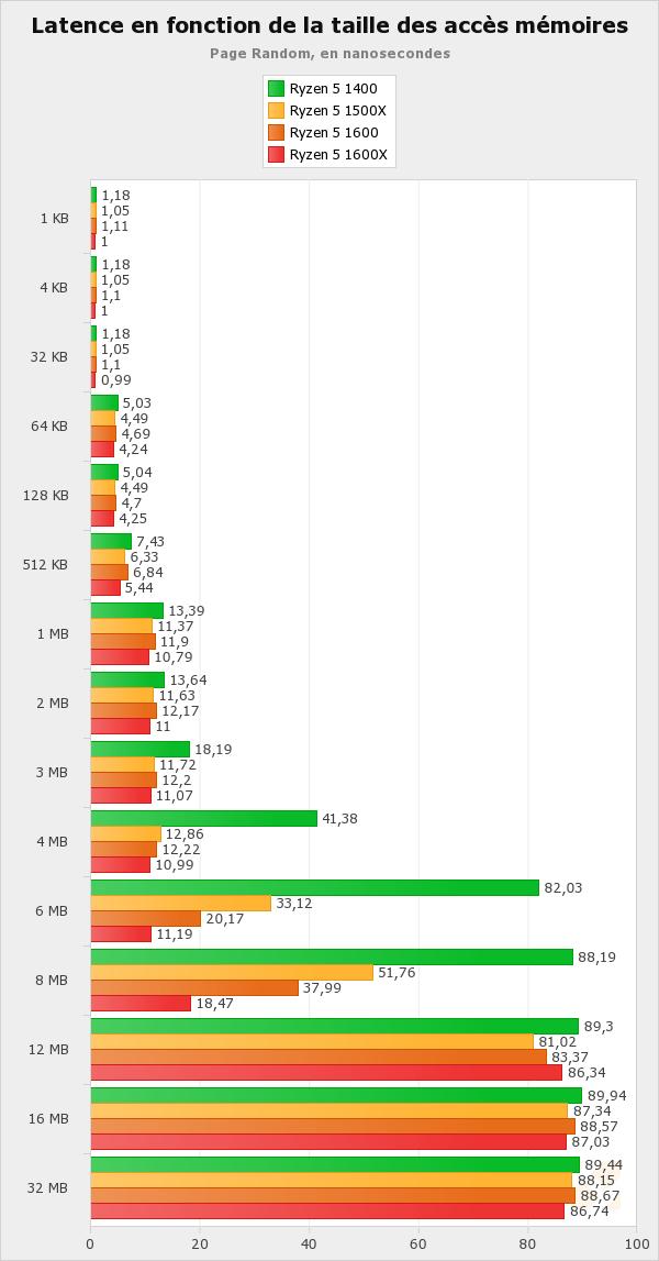 Un nouvel AGESA pour diminuer la latence RAM ? - AMD Ryzen 5 1600X