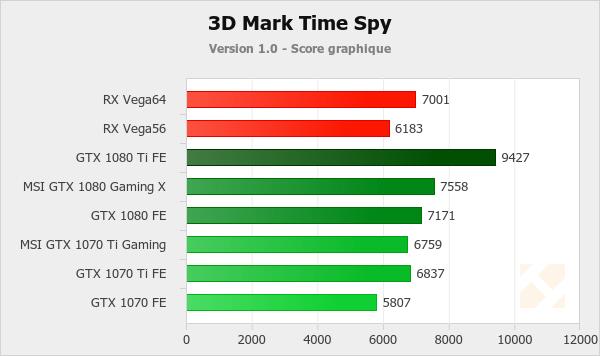 Benchmark : 3DMark et Superposition - Nvidia GeForce GTX