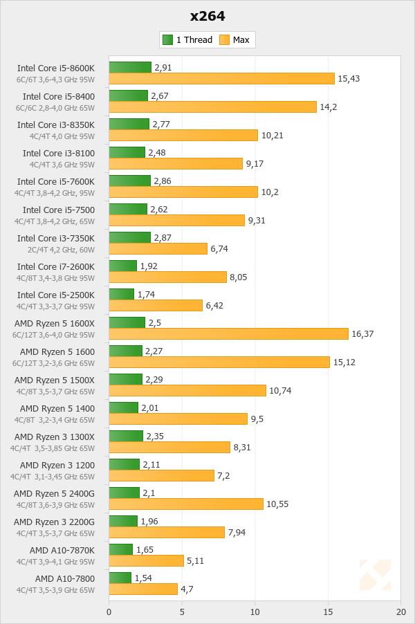 Consommation et efficacité énergétique CPU - AMD Ryzen 5