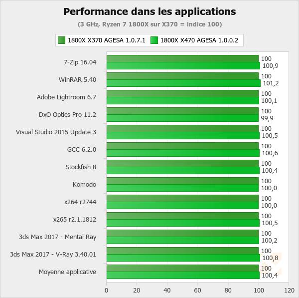 Un gain de latence lié à    - AMD Ryzen 2700X et 2600X : Les mêmes